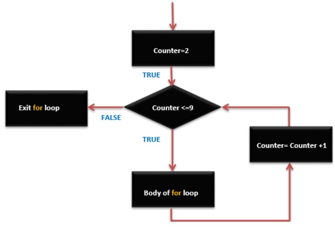 Arduino ciclo quot while do for arduinofacile